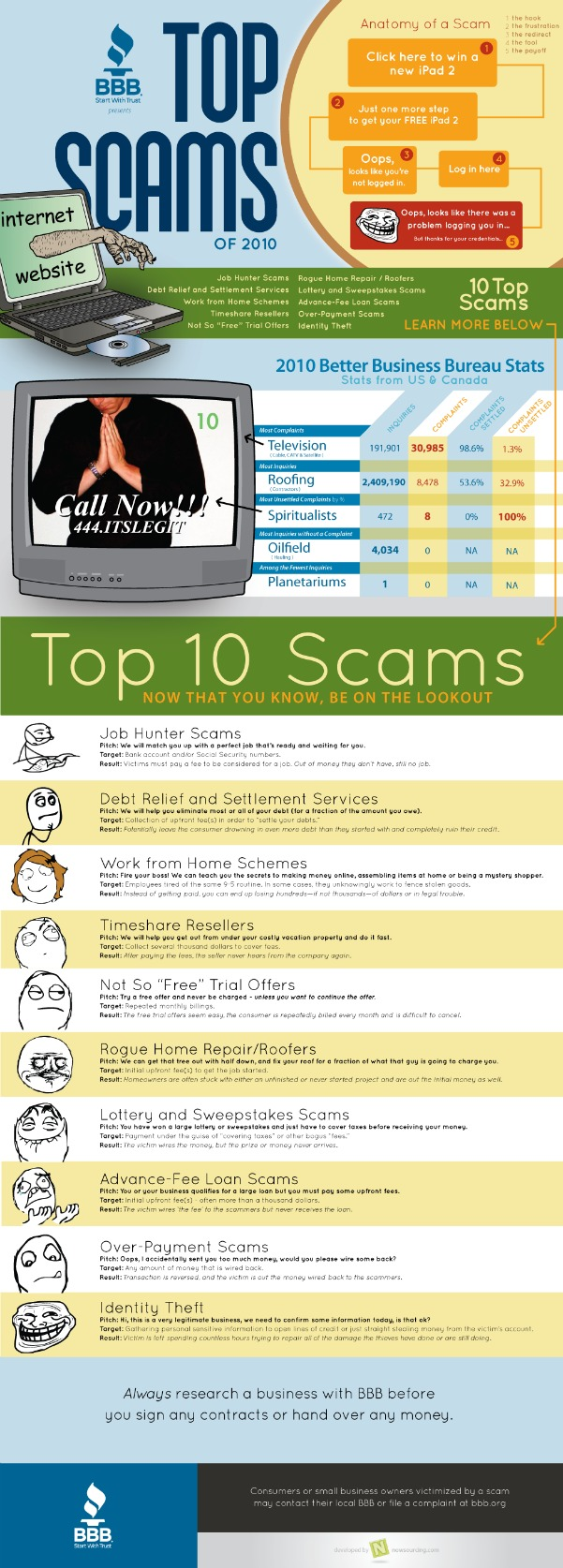Top Online Scams Infographic