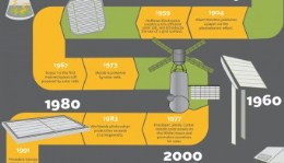 History of solar technology