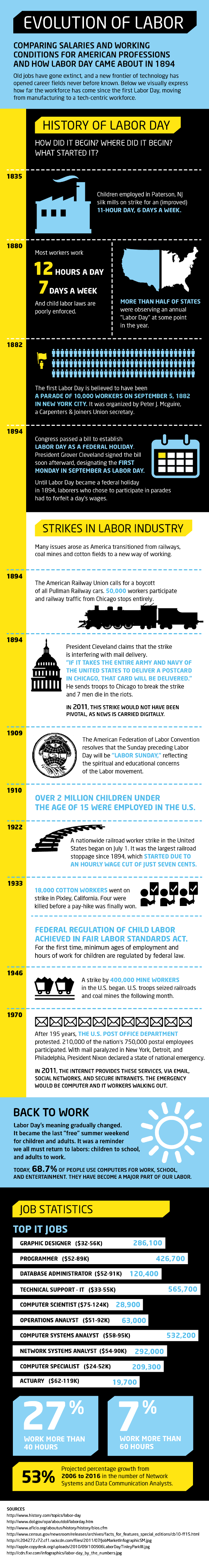 Labor Day history infographic