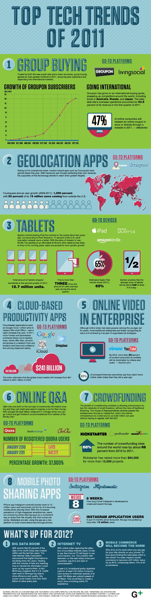 Top-Tech-Trends-of-2011