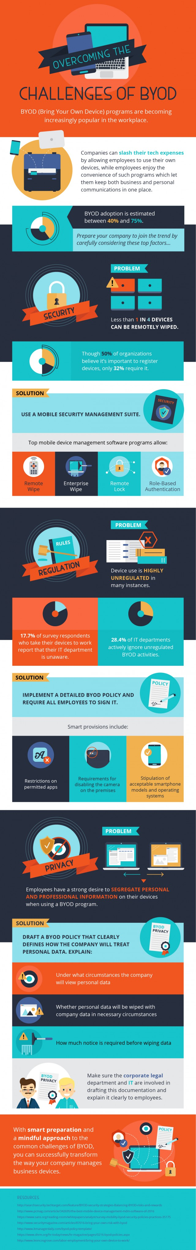 BYOD Challenges Infographic